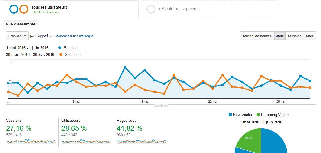 Comparetr deux périodes de données sur les audiences