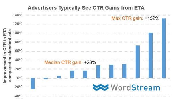 Les annonces textes étendues ou ETA procurent en moyenne un gain en taux de clic de 25 à 30% et pouvant aller jusqu'à 130% pour certains annonceurs
