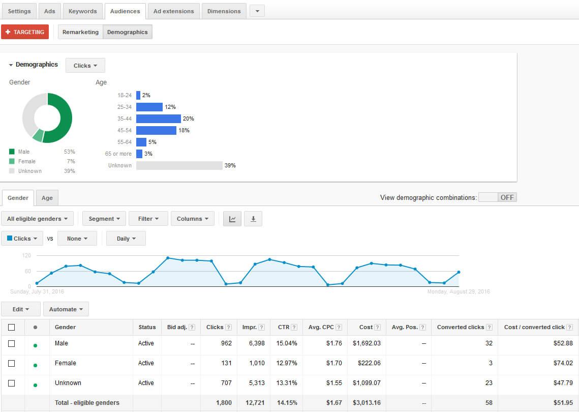 Le ciblage démographique est déjà disponible pour les campagnes AdWords Search aux Etats-Unis