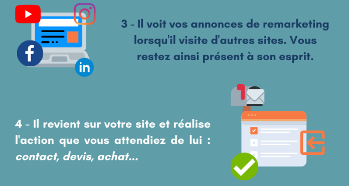 le remarketing pour convertir vos prospects