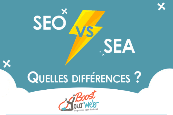 SEO vs Google Ads