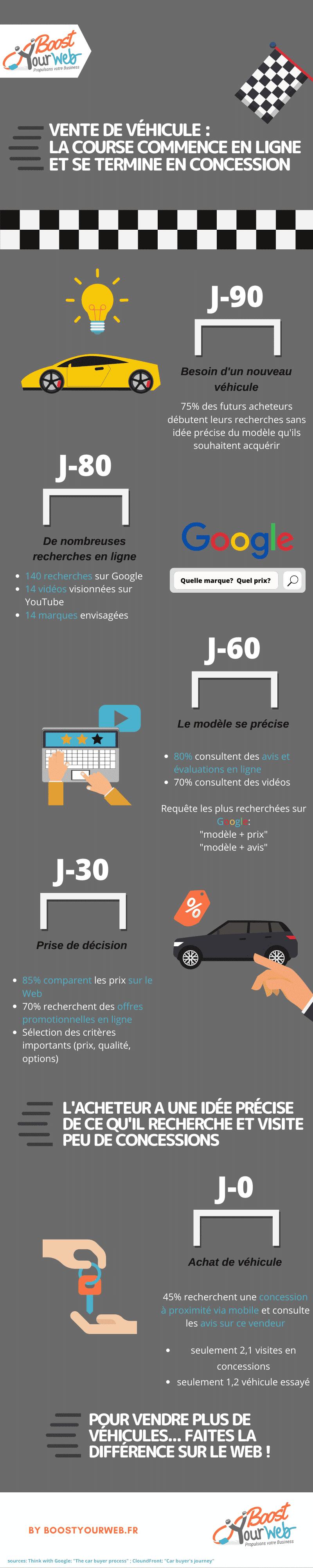 infographie parcours d'achat automobile