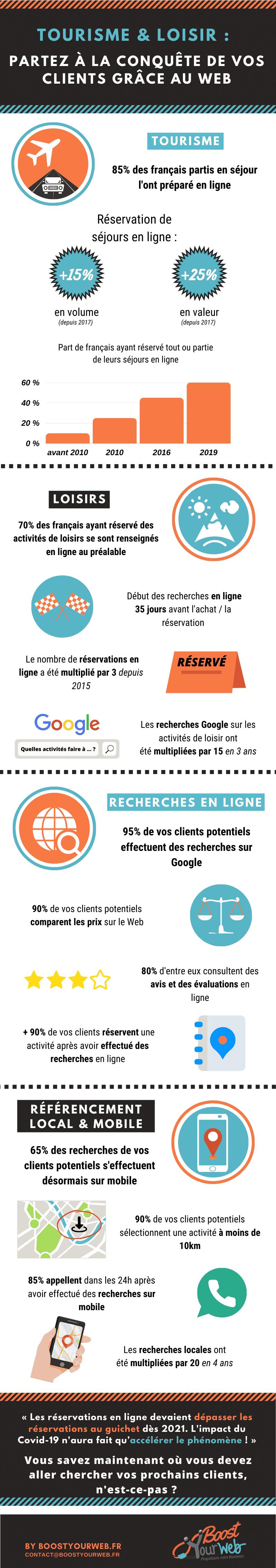 infographie tourisme et loisir