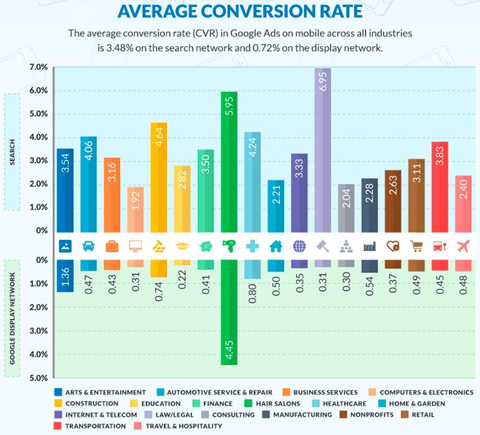 calculer taux de conversion