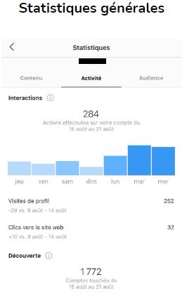 Statistique Instagram