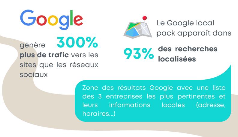 chiffre Google local pack pour le référencement local SEO