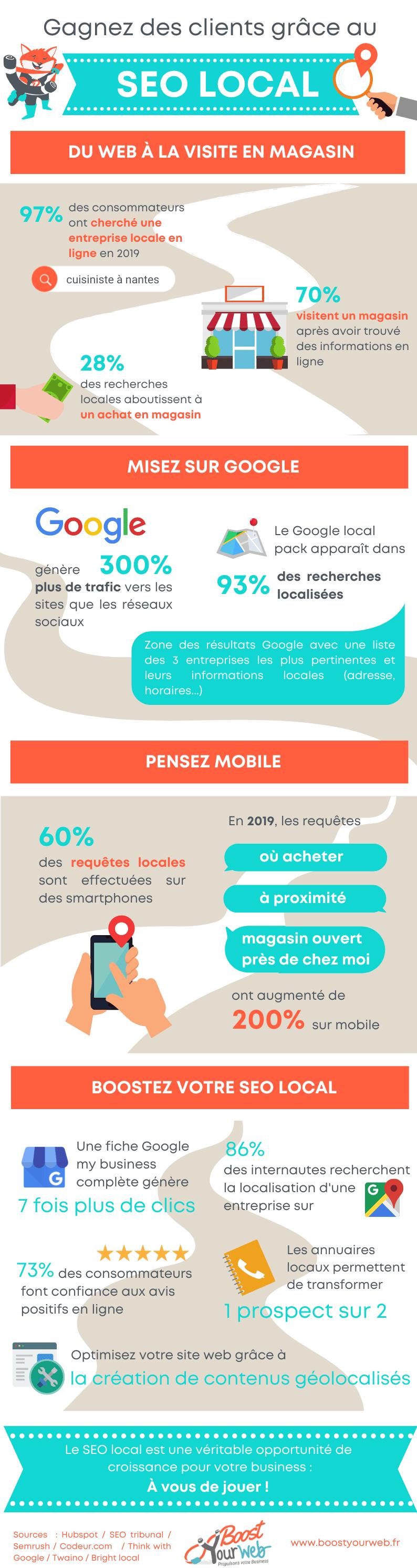Infographie - Qu'est ce que le SEO local