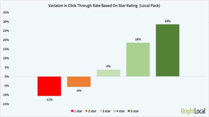 Graphique avec le taux de clic des internautes en fonction du nombre d'étoiles des avis Google